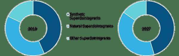 Superdisintegrants Market, by Type, 2019 & 2027