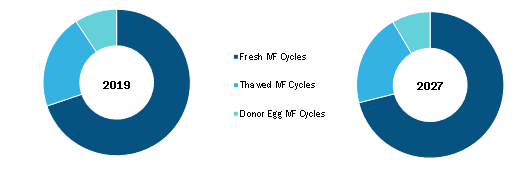 Global IVF Services Market, by Cycle Type – 2019 & 2027