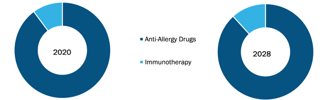 Allergy Treatment Market, by Treatment – 2020 and 2028