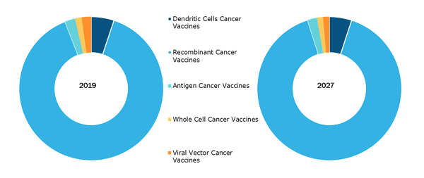 Cancer Vaccines Market, by Technology – 2018 and 2027