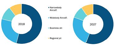 Global Air Transport Used Serviceable Material Market by Aircraft Type