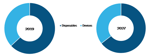 Global Radiofrequency Ablation Devices Market, by Product– 2018 & 2027
