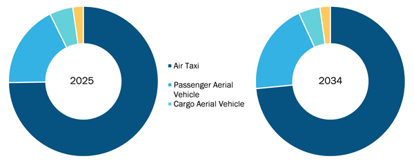Global Urban Air Mobility Market, by Platform – 2025 & 2034