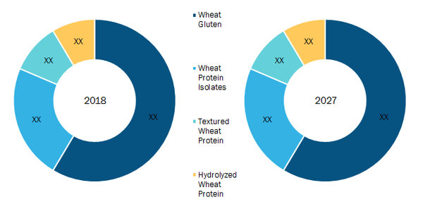 Global Wheat Protein Market, by Product – 2018 & 2027