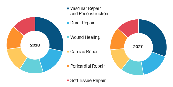 Extracellular Matrix in Healthcare Market, by Application – 2018 and 2027