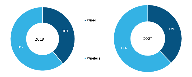 Aircraft interface device Market, by Connectivity - 2019 and 2027
