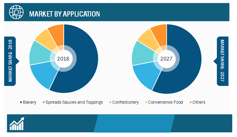 Industrial Margarine Market, by Application– 2018 and 2027