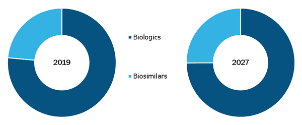 Global Biopharmaceuticals Contract Manufacturing Market, by Product– 2019 & 2027