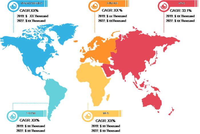 Lucrative Regions for Exosome Diagnostic and Therapeutic Market