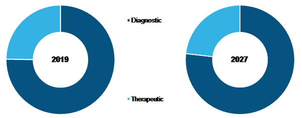 Global Exosome Diagnostic and Therapeutic Market, by Application– 2019& 2027