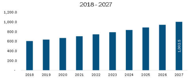 Rest of Asia Pacific Diabetes Care Devices Market