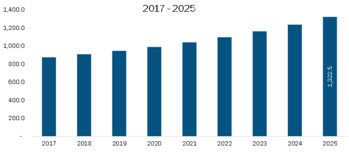 Rest of Europe Infusion Pumps Market