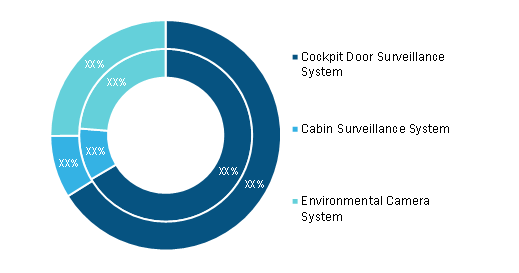 Aircraft Video Surveillance Market, by System Type – 2019 and 2027