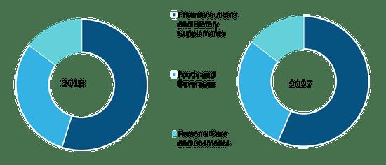 Global Proanthocyanidins Market, by Source – 2018 & 2027