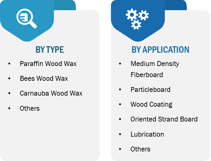 Wood Wax Market 2027 By Type Application And Geography