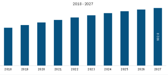 Rest of Europe Submarine Cable System Market