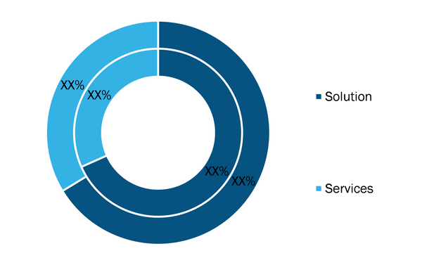 EDI Market, by Component- 2019 and 2027