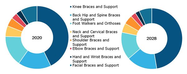 OTC Braces and Support Market, by Product – 2019 and 2027