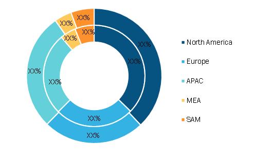 smart collar tag for cow Market Breakdown—by Region, 2019 (%)