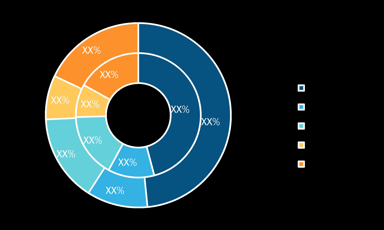Digital Language Learning Market, by Language Type – 2019 and 2027