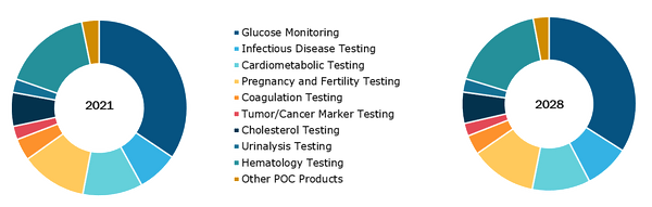 Point of Care Diagnostics Market, by Product – 2021 and 2028