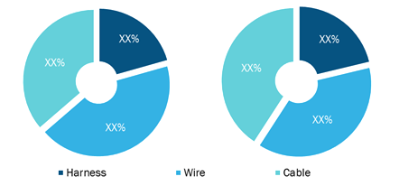 Aircraft Wire & Cable Market, by Type (% share)