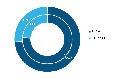 Manufacturing Execution System Market, by Component – 2020 and 2028