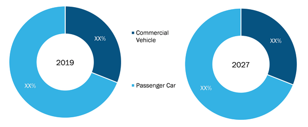 Global Predictive Vehicle TechnologyMarket, by Vehicle Type – 2019& 2027