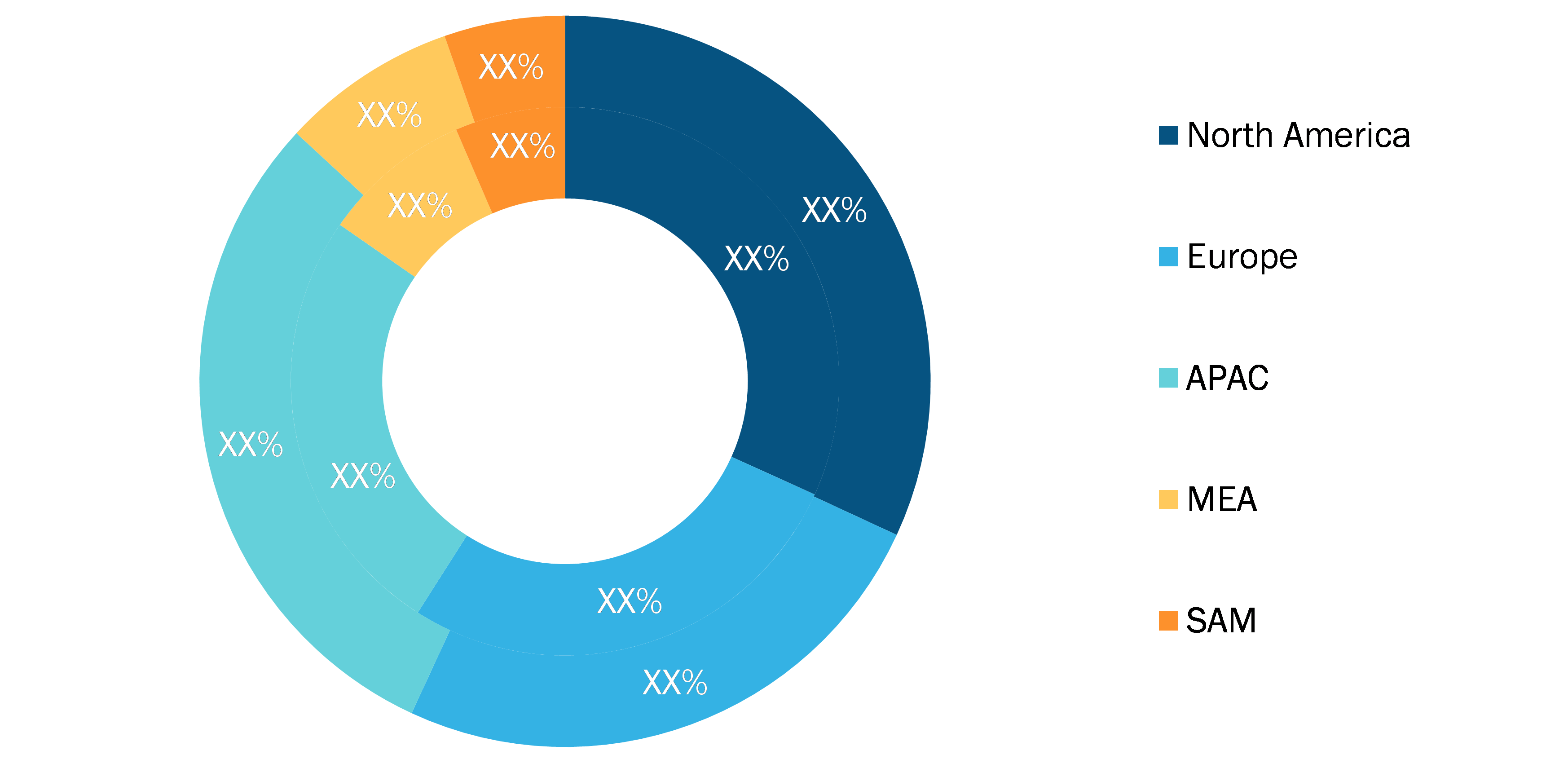 Retail Core Banking Systems Market - Geographic Breakdown, 2019