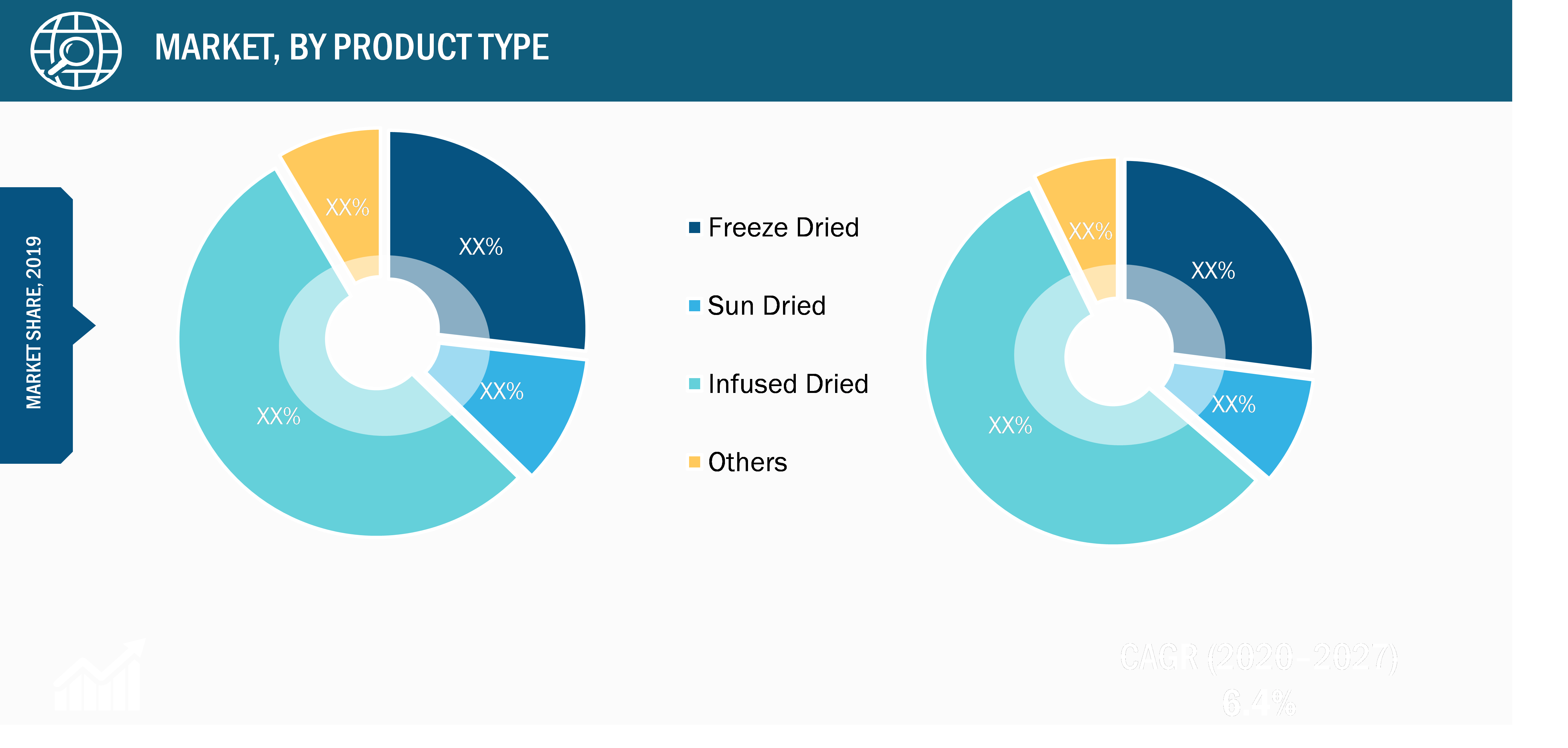 Global Dried Cranberry Market, by Product Type – 2019 and 2027