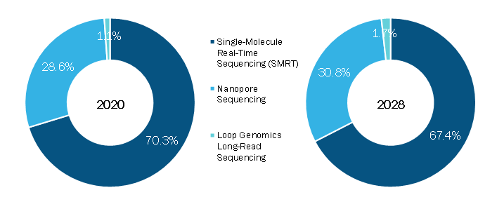 Long Read Sequencing Market, by Technology – 2020 and 2028