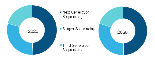 Sequencing Reagents Market, by Technology – 2020 and 2028