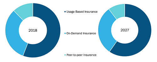 Rest of APAC AI in Auto Insurance Market by Offering