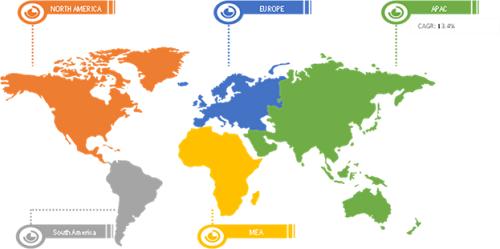 Global Cartesian Robot Market