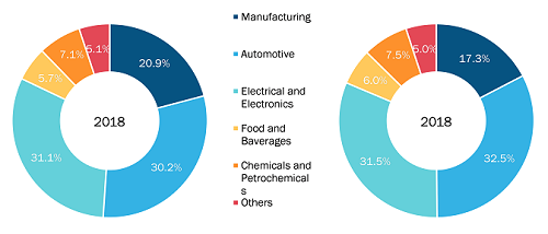 Asia Pacific Cartesian Robot Market by Industry Vertical