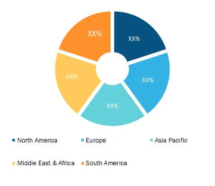 Self-Service Kiosks Market Breakdown – by Region, 2019 (%)