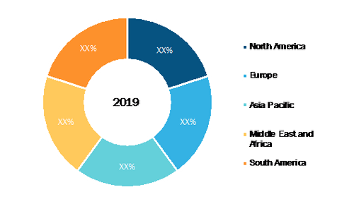 Railway Cyber Security Market - Geographic Breakdown, 2019