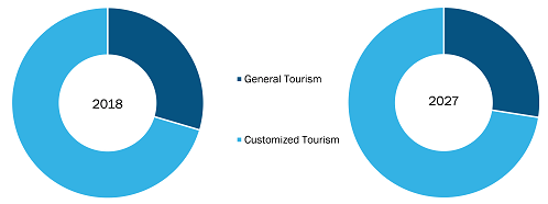 Global Helicopter Tourism Market