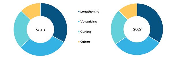 Eyelashes enhancing agents market, by Type