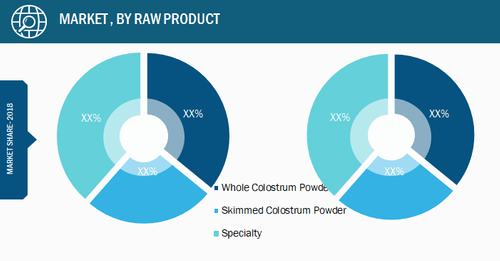 Colostrum Market, by Product