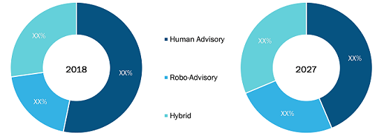 MEA Wealth Management Platform Market by Advisory Model