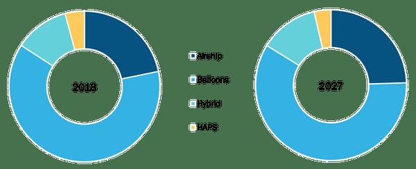 Global Aerostat Market by Product Type