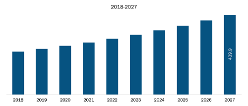 Aircraft Landing Gear Market revenue share of Rest of Asia-Pacific in the forecast period 2027