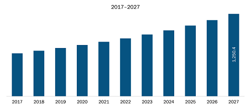 The figure highlights the revenue share of Mexico in the North America human resource management software market in the forecast period