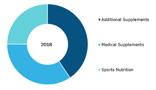 South and Central America Liquid Nutritional Supplement Market, by Product