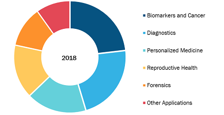 Sanger Sequencing Service Market, by Application