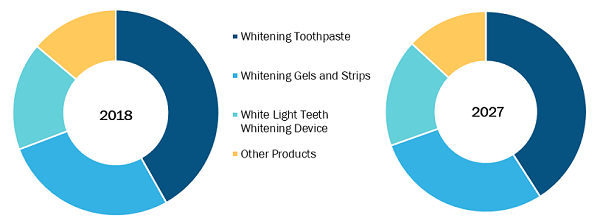 Teeth Whitening Market, by Product