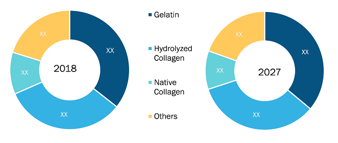 Exhibit: Europe Medical and Research Grade Collagen Market by Products