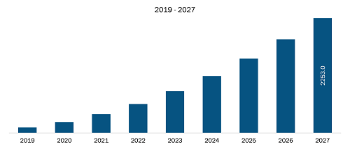 Europe 5G Chipset Market Revenue and Forecast to 2027 (US$ Mn)