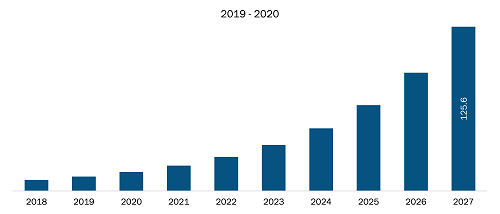 Europe Artificial Intelligence in Fashion Market Revenue and Forecast to 2027 (US$ Mn)